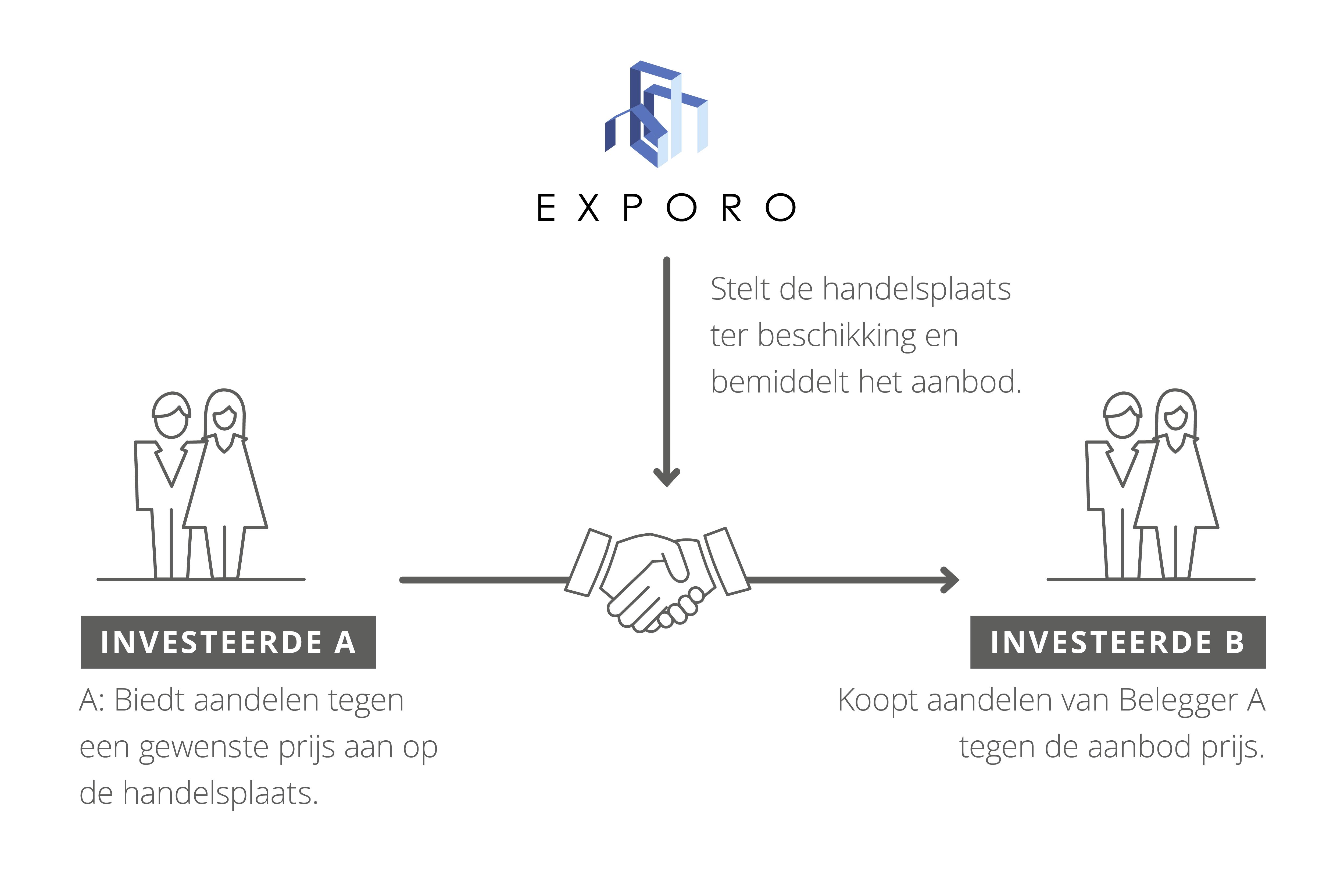 So funktioniert der Exporo Handelsplatz